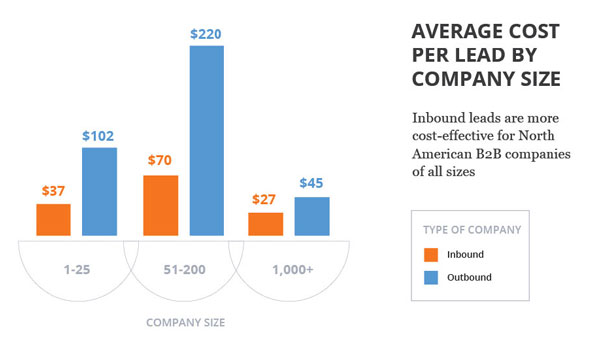 Average Cost Per Lead with Inbound Marketing