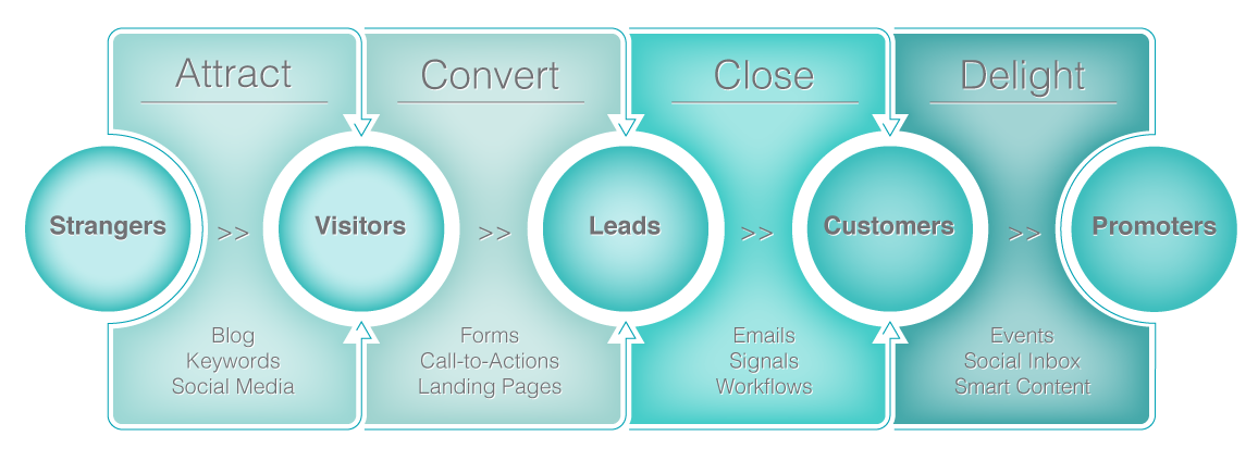 what-is-Inbound-marketing-diagram