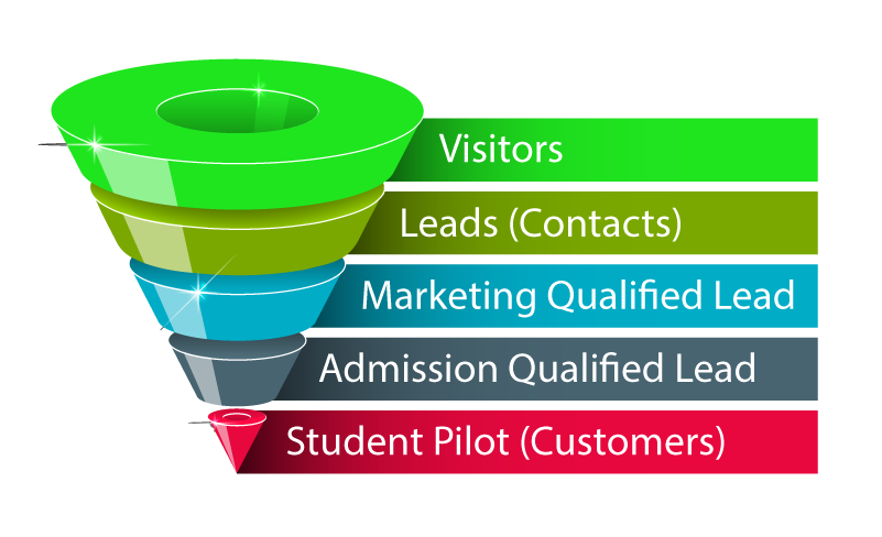 Flight School Marketing Admission Funnel