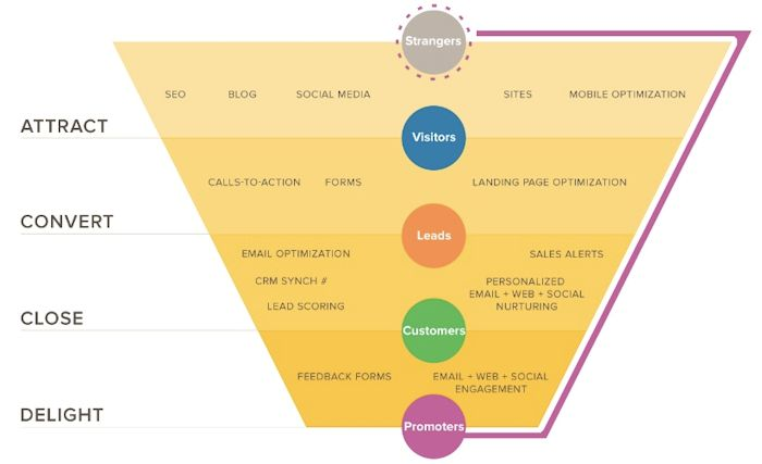 Inbound Marketing Methodology - Sales Funnel